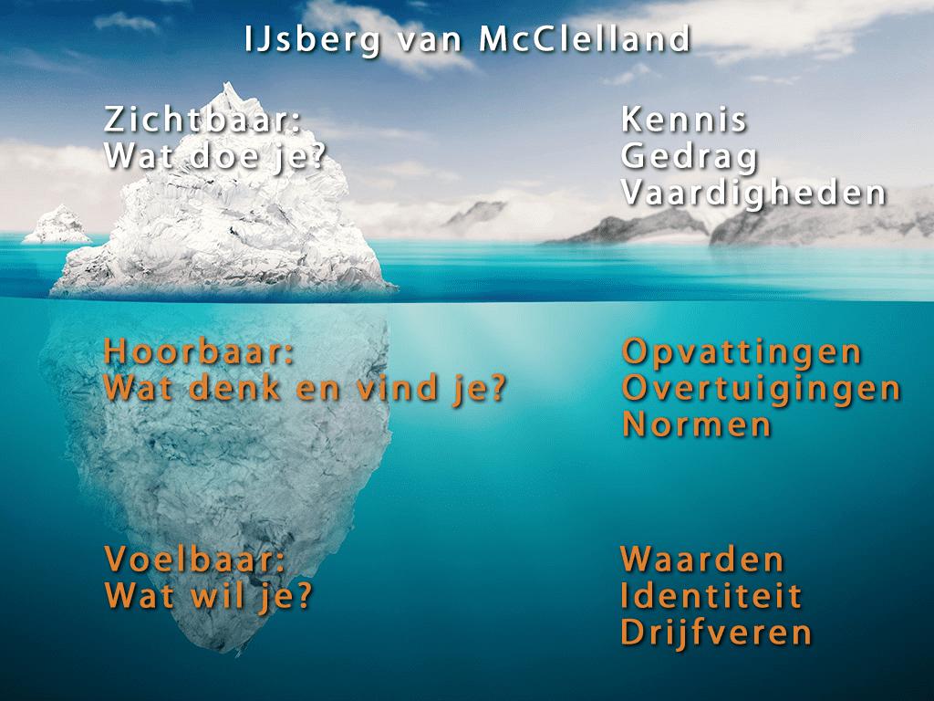 BelgerCoaching IJsberg van McClelland