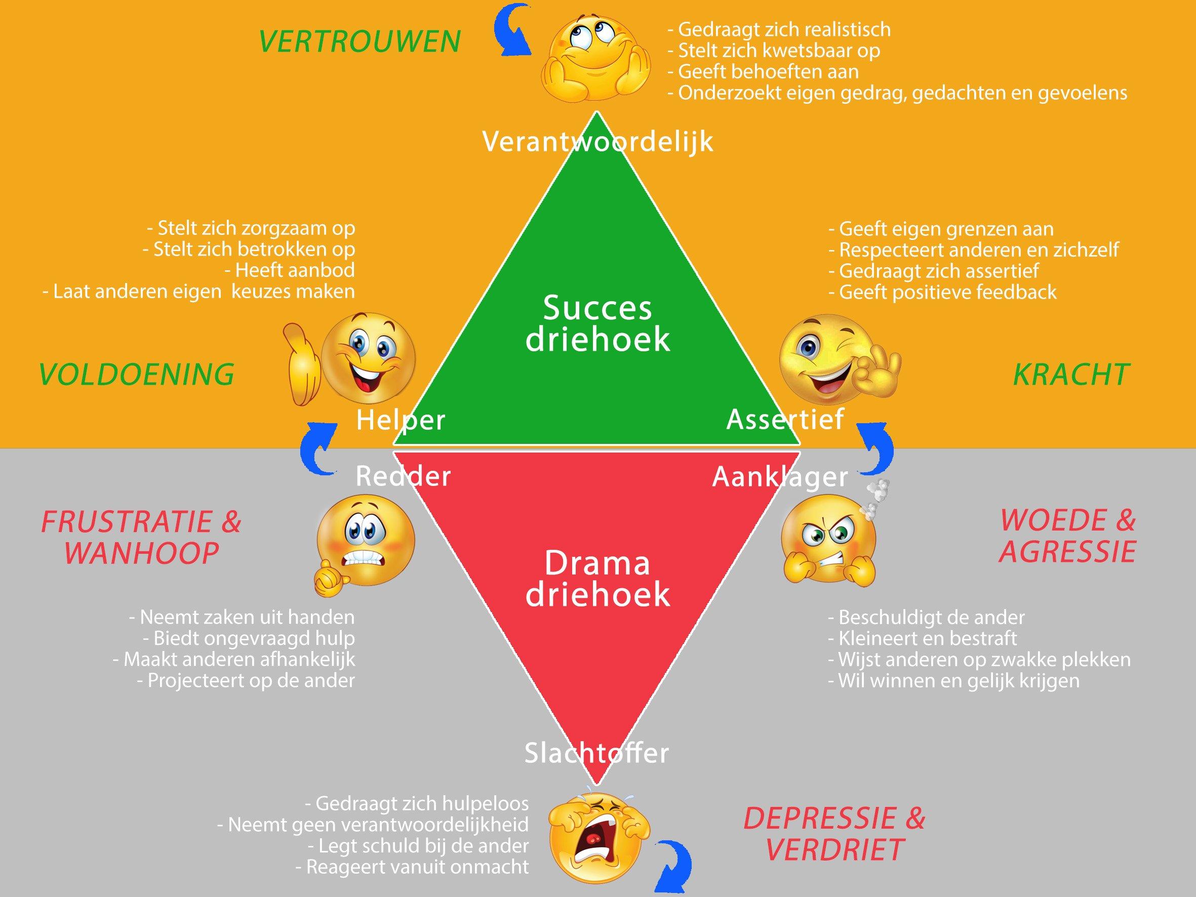 Dramadriehoek & Succesdriehoek