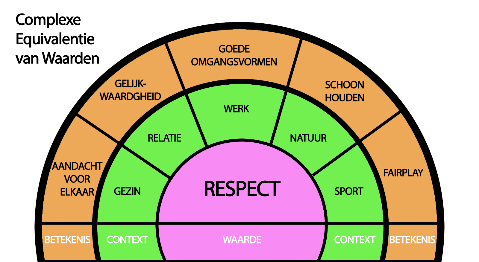 Complexe Equivalentie van Respect @ Belgercoaching