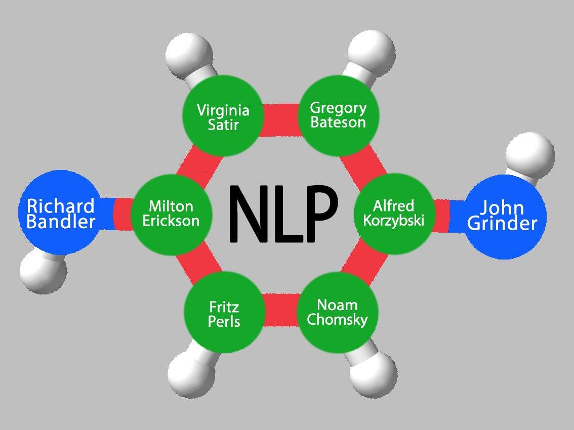 Het NLP Molecuul